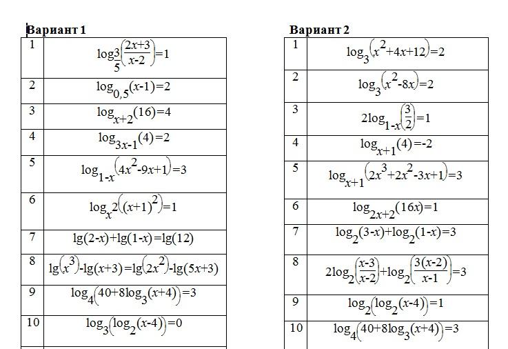 классы Работы классы Сайт учителя математики Логарифимческие уравнения и неравенства Многовариантное задание